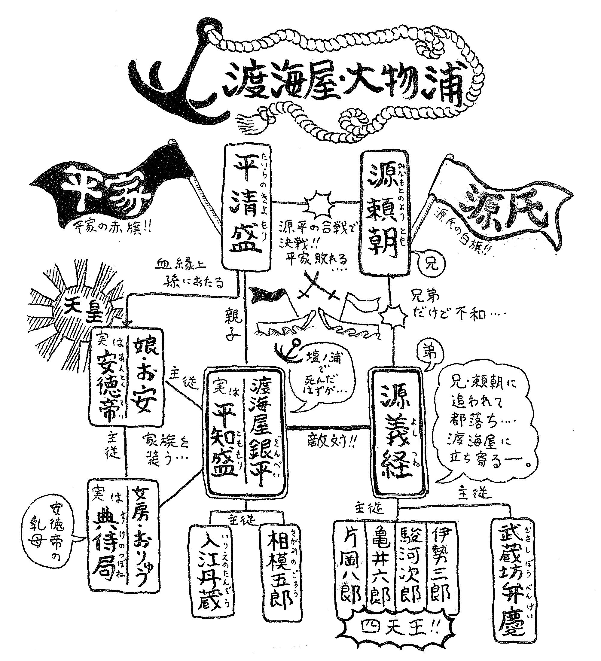 義経千本桜―渡海屋・大物浦―人物相関図