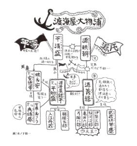 義経千本桜―渡海屋・大物浦―